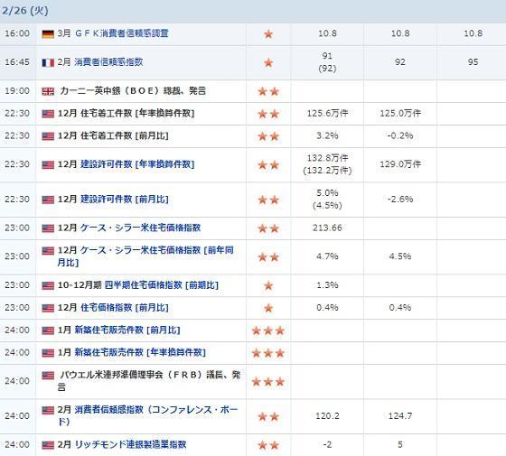 経済指標ヤフー0226