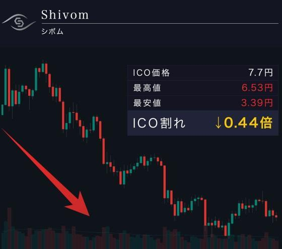 シボムICO割れ価格